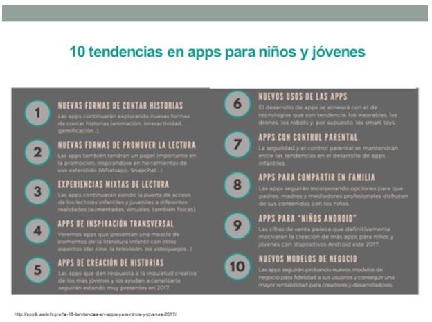 Tendencias en apps para  niños y jóvenes