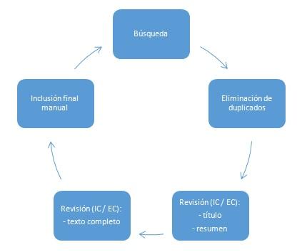 Esquema del proceso de la Revisión Sistemática de  Literatura realizada