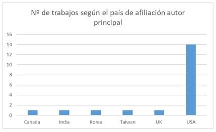 Cantidad de trabajos por país de afiliación del  autor principal