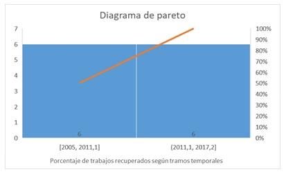 Diagrama de pareto mostrando la distribución de  los trabajos en orden descendente de frecuencia en relación con el porcentaje  del total mostrado en la línea acumulativa del eje secundario