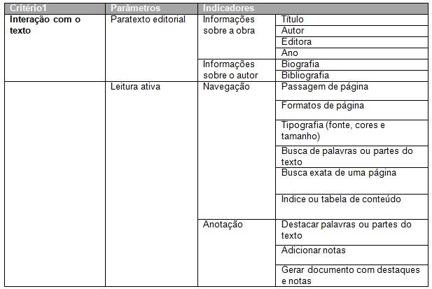 Planilha para avaliação de  aplicativos - Critério 1: Interação com o texto.