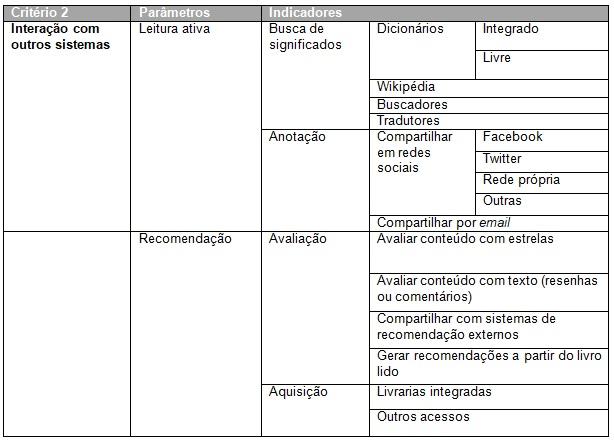 Planilha para avaliação de  aplicativos - Critério 2: Interação com outros sistemas