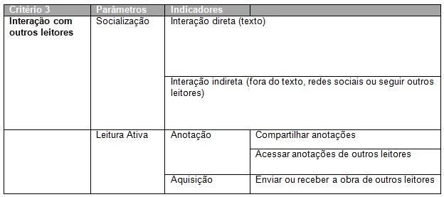 Planilha para avaliação de  aplicativos - Critério 3: Interação com outros leitores