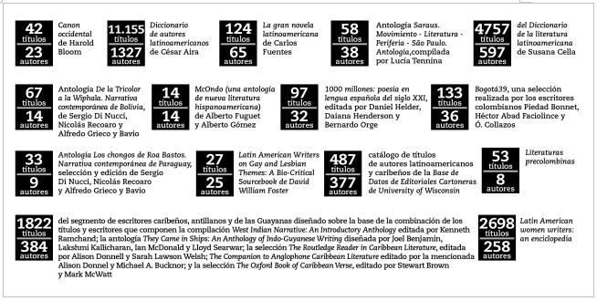 Composición del CLLyC: títulos y autores aportados por cada segmento