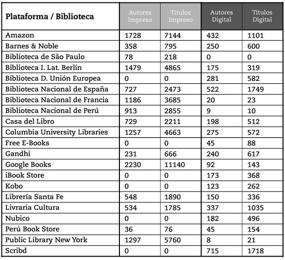 Comparación de  resultados de la oferta papel / digital por plataforma y biblioteca
