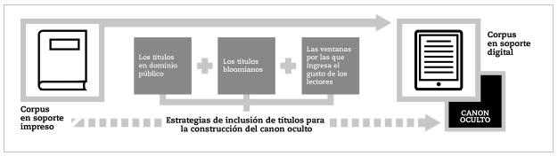 Estrategias de inclusión de títulos: la  construcción del canon oculto en digital