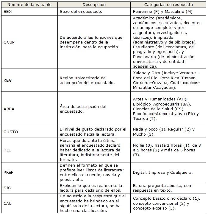 Descripción de las variables utilizadas en los análisis de este  estudio