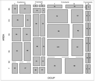 Distribución de los 1311 encuestados según la clasificación por  sexo, ocupación y área académica. Los casos NC corresponden con  empleados y funcionarios que no tienen adscripción a área académica