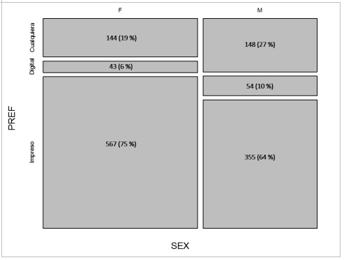 Distribución de la preferencia del formato por sexo  (Ji-Cuadrada=20.92, gl=2, p<0.001)