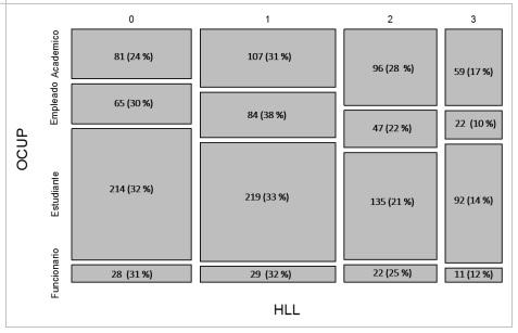 Distribución de la ocupación por las horas dedicadas a la  lectura de literatura (Ji-Cuadrada=19.21, gl=9, p=0.023)