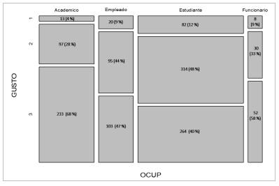 Distribución del gusto hacía la lectura por la ocupación  (Ji-Cuadrada=77.02, gl=6, p<0.001)