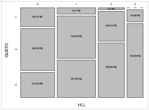 Distribución del gusto hacía la lectura por las horas que  declararon haber dedicado en la última semana (Ji-Cuadrada=246.33,  gl=6, p<0.001)