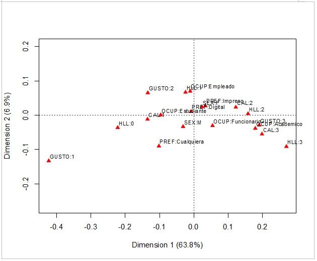 Mapa de correspondencia entre las categorías de las variables  sexo, ocupación, gusto, horas dedicadas a la lectura de literatura y  preferencia del formato