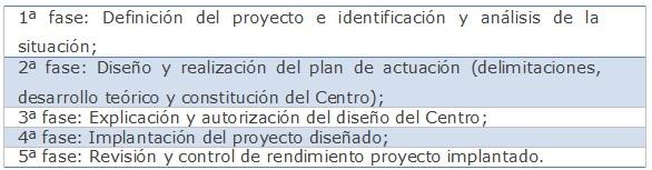 Fase de implementación de un Centro de documentación
