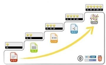 """Figura 1 – Ranking """"5 estrellas"""" para publicación y conexión de datos"""