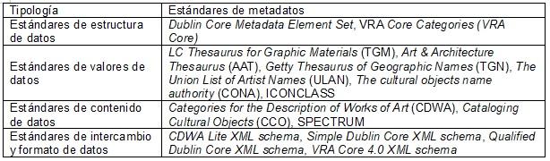 Tabla 3. Estándares de metadatos para  patrimonios culturales