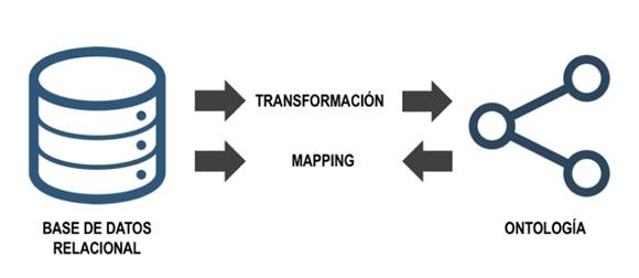 Transformación v/s Mapping.