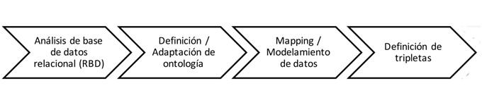 Estrategia metodológica de  integración semántica