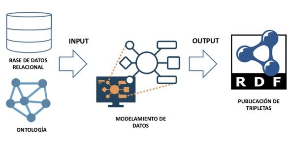 Modelo de traducción de base  de datos a RDF mediante Karma