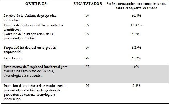 Resultados de  encuesta aplicada a los actores de proyectos.