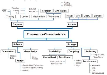 Características do Sistema de Taxonomia de Proveniência